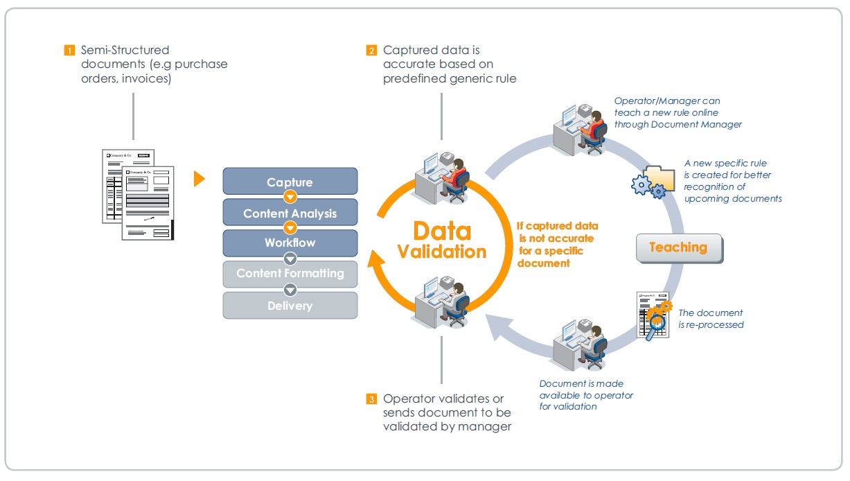 """business intelligence generic extraction •1 introduction to data warehousing and business intelligence slides kindly borrowed from the course """"data warehousing and."""